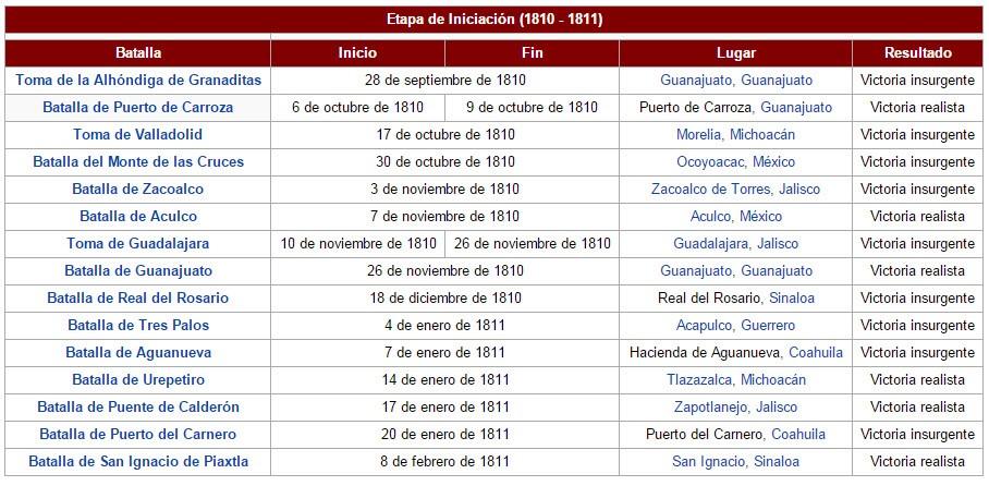 Batalla Puebla 01